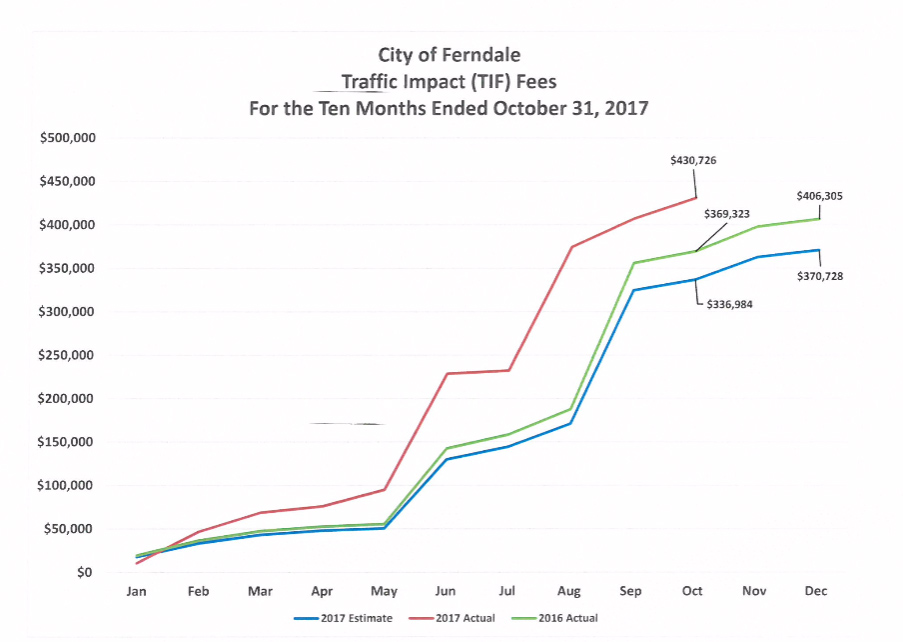 monthly budget reports city of ferndale